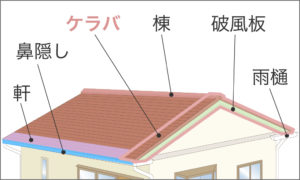 ケラバと屋根の名称