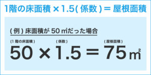 屋根面積の計算方法