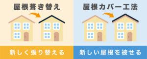 カバー工法と葺き替えの違い