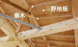 野地板と垂木の位置関係